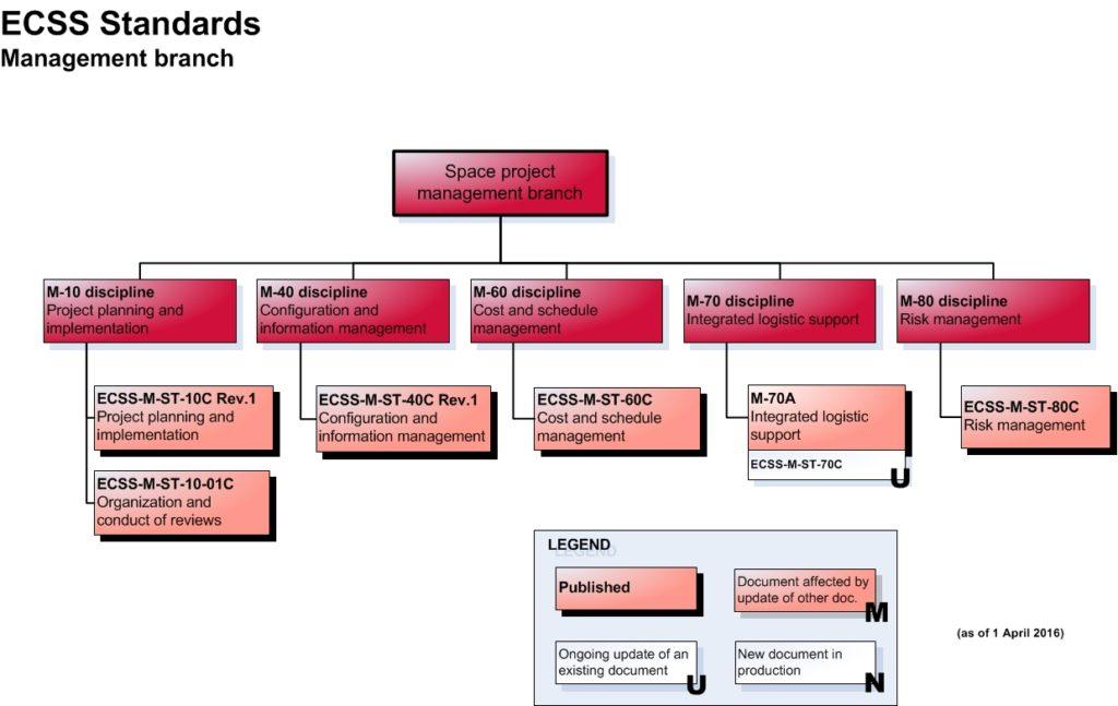 ecss-tree_m-branch1april2016